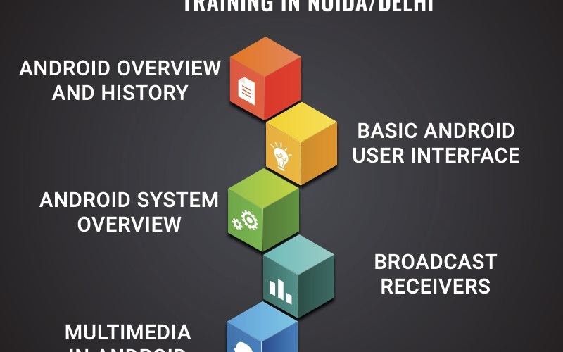 6 Months Training in Noida Offer by KVCH, A popular 6 months Android industrial training institute in Noida, 6 Months Android training course at Noida center. The objective of 6 Months Android Industrial Training is to fill the gap between students and industry.